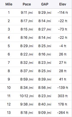 First half mile splits