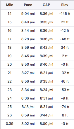 Second half mile splits